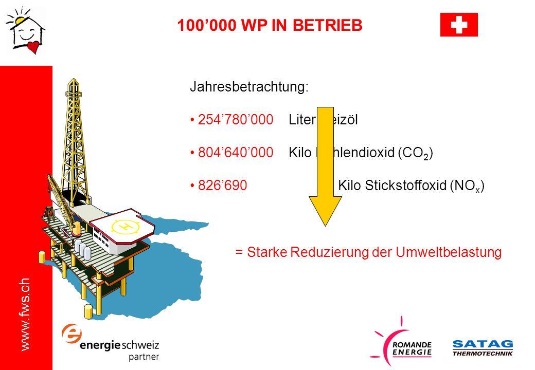 www.fws.ch Jahresbetrachtung: 254780000 Liter Heizöl 804640000Kilo Kohlendioxid (CO 2 ) 826690Kilo Stickstoffoxid (NO x ) 100000 WP IN BETRIEB = Stark