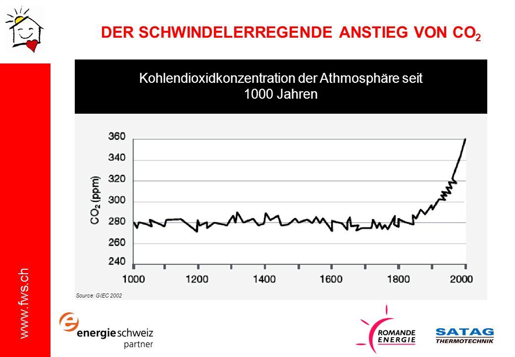 www.fws.ch DER SCHWINDELERREGENDE ANSTIEG VON CO 2 Source: GIEC 2002 Kohlendioxidkonzentration der Athmosphäre seit 1000 Jahren