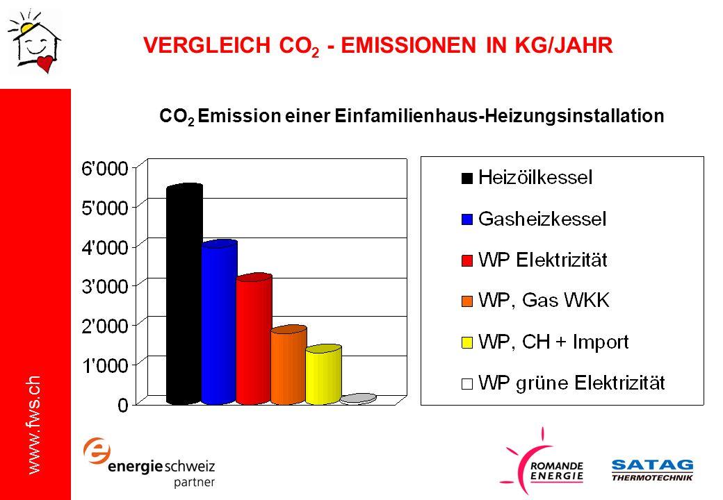 www.fws.ch CO 2 Emission einer Einfamilienhaus-Heizungsinstallation VERGLEICH CO 2 - EMISSIONEN IN KG/JAHR