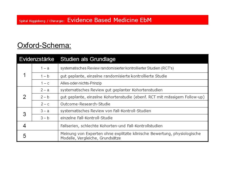 Spital Riggisberg / Chirurgie: Evidence Based Medicine EbM Oxford-Schema: EvidenzstärkeStudien als Grundlage 1 1 – asystematisches Review randomisiert
