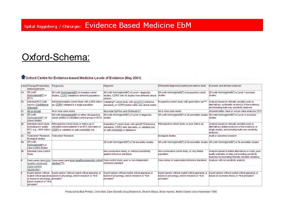 Spital Riggisberg / Chirurgie: Evidence Based Medicine EbM Oxford-Schema: