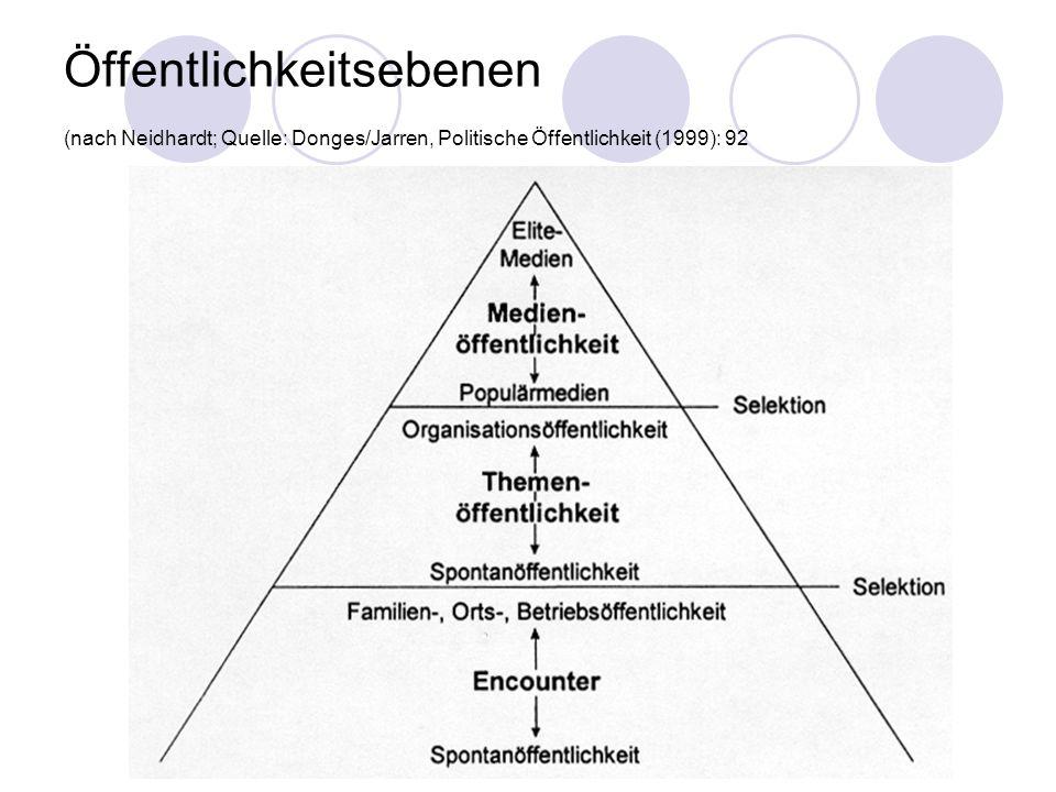 Öffentlichkeitsebenen (nach Neidhardt; Quelle: Donges/Jarren, Politische Öffentlichkeit (1999): 92