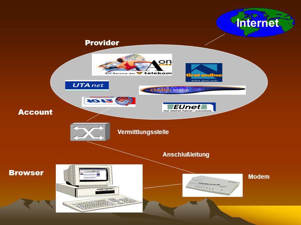Internet Account Provider Vermittlungsstelle Anschlußleitung Browser Modem