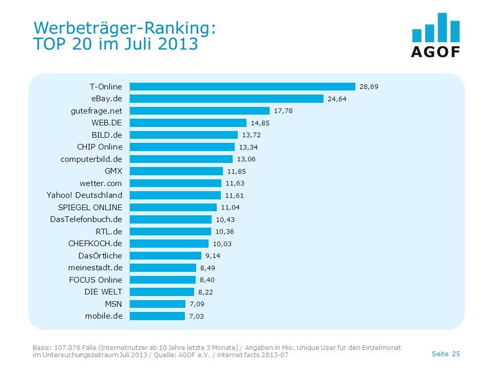 Seite 25 Werbeträger-Ranking: TOP 20 im Juli 2013 Basis: 107.076 Fälle (Internetnutzer ab 10 Jahre letzte 3 Monate) / Angaben in Mio.