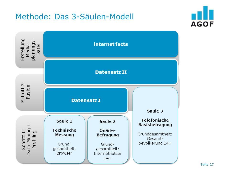 Seite 27 Methode: Das 3-Säulen-Modell Schritt 1: Data-Mining + Profiling Schritt 1: Data-Mining + Profiling Säule 1 Technische Messung Grund- gesamthe