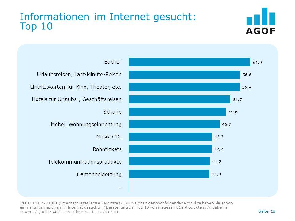 Seite 18 Informationen im Internet gesucht: Top 10 Basis: 101.290 Fälle (Internetnutzer letzte 3 Monate) / Zu welchen der nachfolgenden Produkte haben