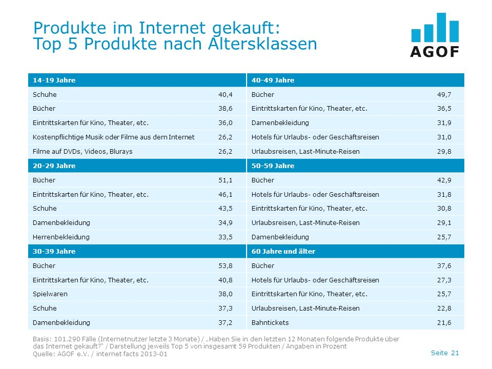 Seite 21 Produkte im Internet gekauft: Top 5 Produkte nach Altersklassen Basis: 101.290 Fälle (Internetnutzer letzte 3 Monate) / Haben Sie in den letz