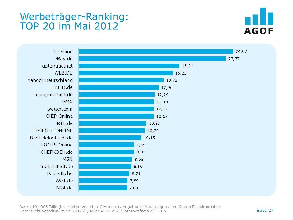 Seite 27 Werbeträger-Ranking: TOP 20 im Mai 2012 Basis: 101.306 Fälle (Internetnutzer letzte 3 Monate) / Angaben in Mio.