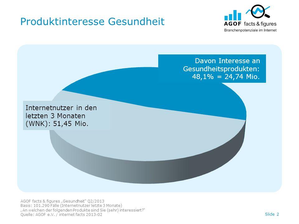 Produktinteresse Gesundheit AGOF facts & figures Gesundheit Q2/2013 Basis: 101.290 Fälle (Internetnutzer letzte 3 Monate) An welchen der folgenden Produkte sind Sie (sehr) interessiert.
