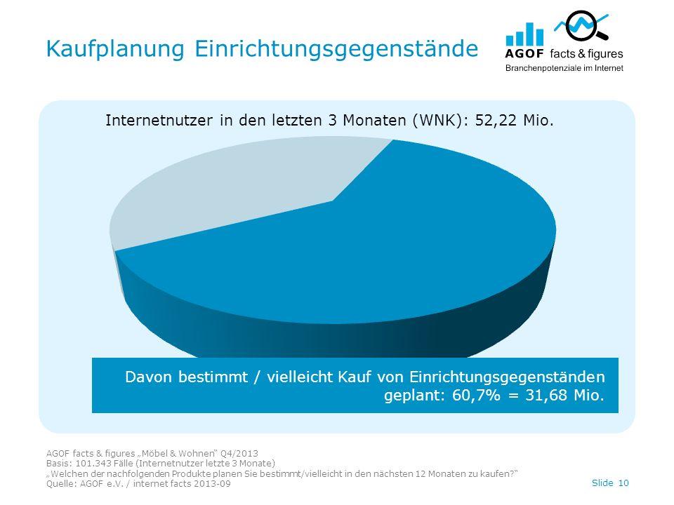 Kaufplanung Einrichtungsgegenstände AGOF facts & figures Möbel & Wohnen Q4/2013 Basis: 101.343 Fälle (Internetnutzer letzte 3 Monate) Welchen der nachfolgenden Produkte planen Sie bestimmt/vielleicht in den nächsten 12 Monaten zu kaufen.