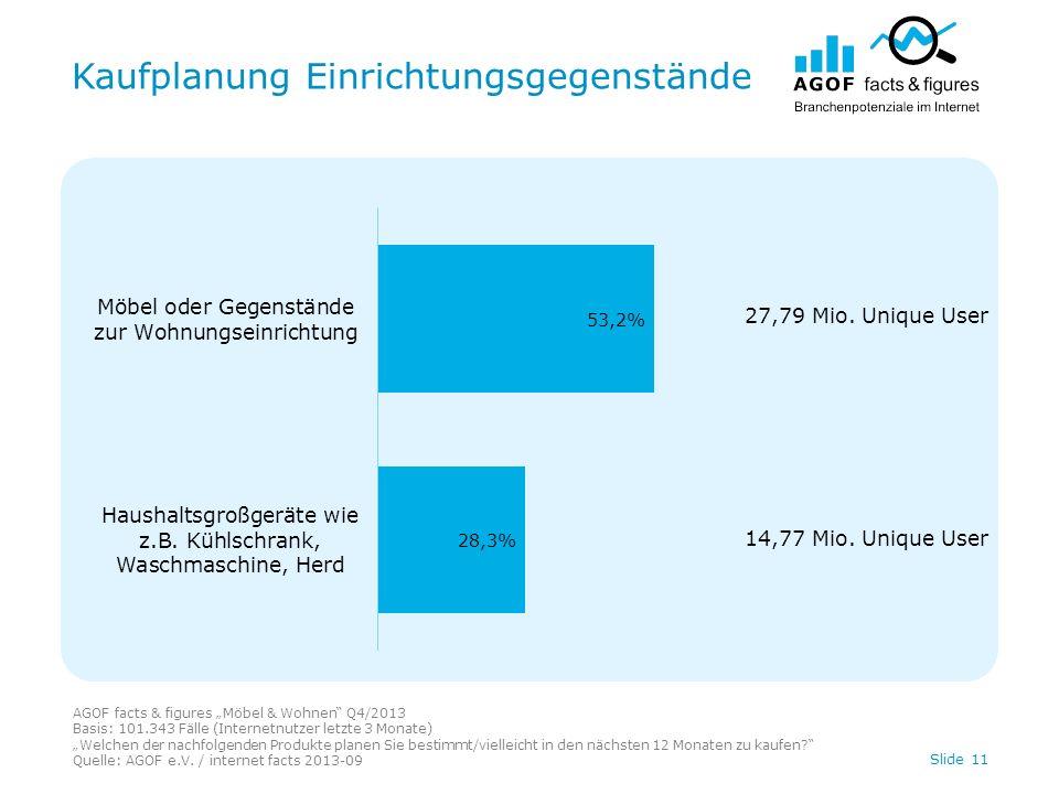 Kaufplanung Einrichtungsgegenstände Slide 11 AGOF facts & figures Möbel & Wohnen Q4/2013 Basis: 101.343 Fälle (Internetnutzer letzte 3 Monate) Welchen der nachfolgenden Produkte planen Sie bestimmt/vielleicht in den nächsten 12 Monaten zu kaufen.