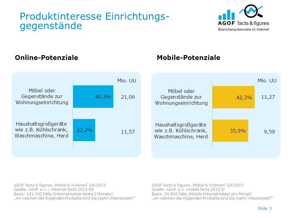 Produktinteresse Einrichtungs- gegenstände Slide 3 21,06 11,57 Online-PotenzialeMobile-Potenziale AGOF facts & figures Möbel & Wohnen Q4/2013 Quelle: AGOF e.V.