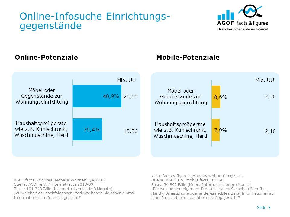 Online-Infosuche Einrichtungs- gegenstände Slide 5 Online-PotenzialeMobile-Potenziale AGOF facts & figures Möbel & Wohnen Q4/2013 Quelle: AGOF e.V.