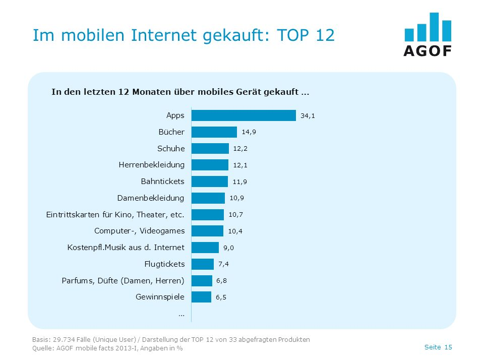 Seite 15 Im mobilen Internet gekauft: TOP 12 Basis: 29.734 Fälle (Unique User) / Darstellung der TOP 12 von 33 abgefragten Produkten Quelle: AGOF mobi