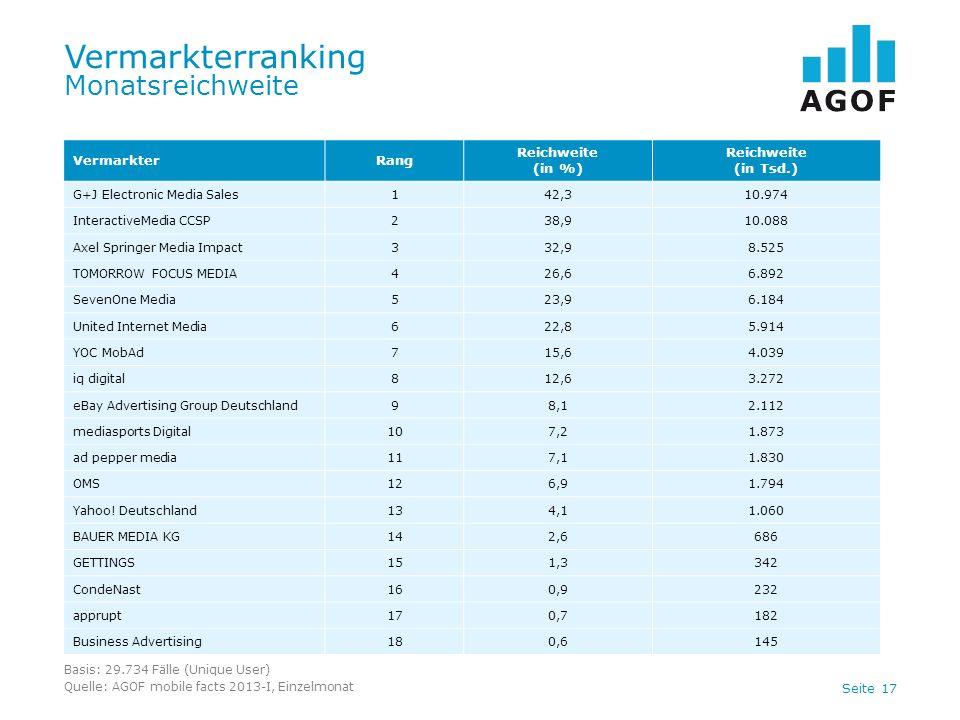 Seite 17 Vermarkterranking Monatsreichweite Basis: 29.734 Fälle (Unique User) Quelle: AGOF mobile facts 2013-I, Einzelmonat VermarkterRang Reichweite
