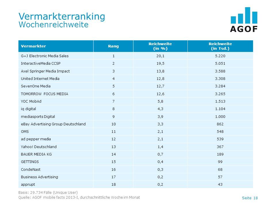 Seite 18 Vermarkterranking Wochenreichweite Basis: 29.734 Fälle (Unique User) Quelle: AGOF mobile facts 2013-I, durchschnittliche Woche im Monat Verma