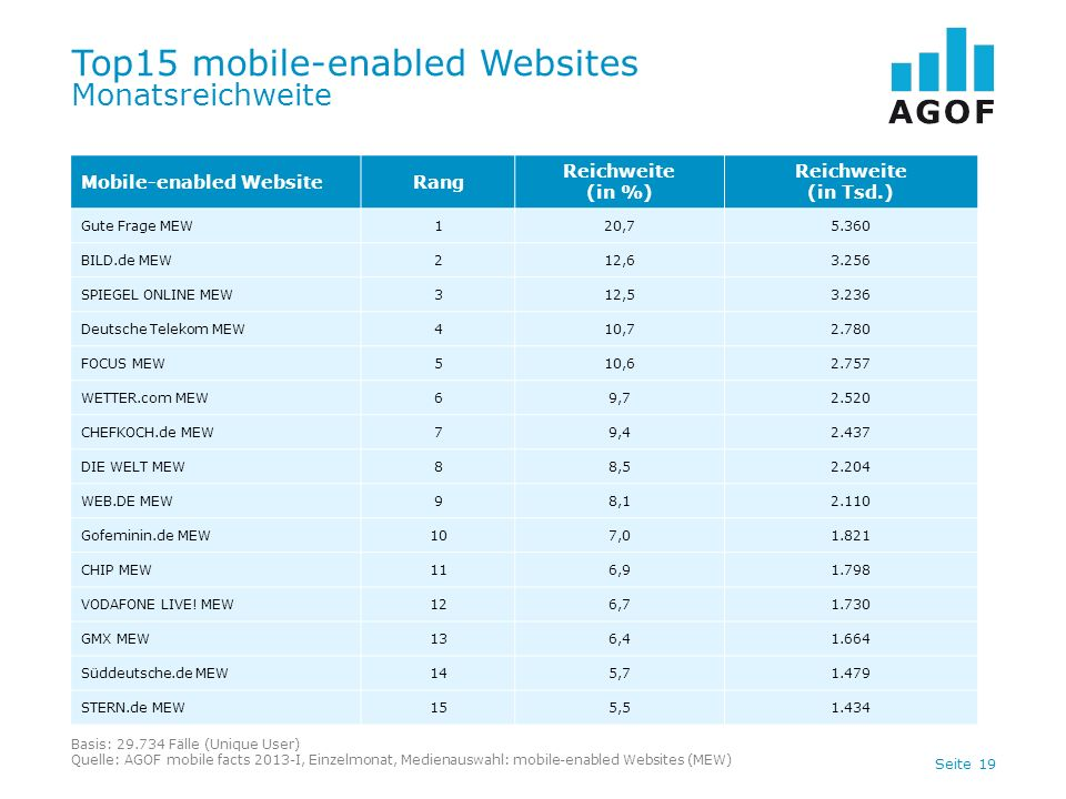 Seite 19 Top15 mobile-enabled Websites Monatsreichweite Basis: 29.734 Fälle (Unique User) Quelle: AGOF mobile facts 2013-I, Einzelmonat, Medienauswahl