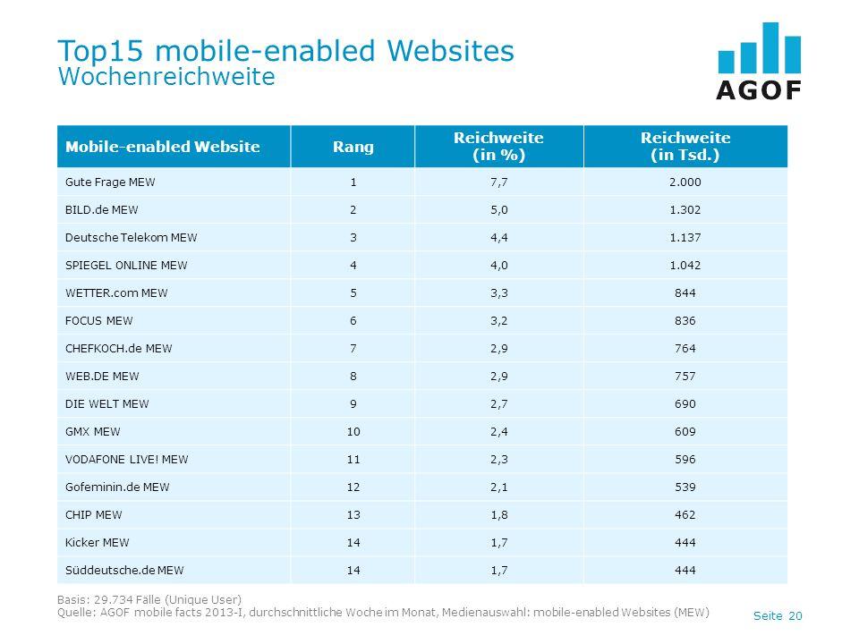 Seite 20 Top15 mobile-enabled Websites Wochenreichweite Basis: 29.734 Fälle (Unique User) Quelle: AGOF mobile facts 2013-I, durchschnittliche Woche im