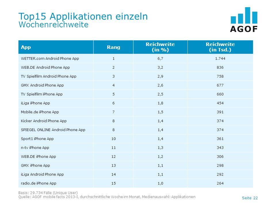 Seite 22 Top15 Applikationen einzeln Wochenreichweite Basis: 29.734 Fälle (Unique User) Quelle: AGOF mobile facts 2013-I, durchschnittliche Woche im M