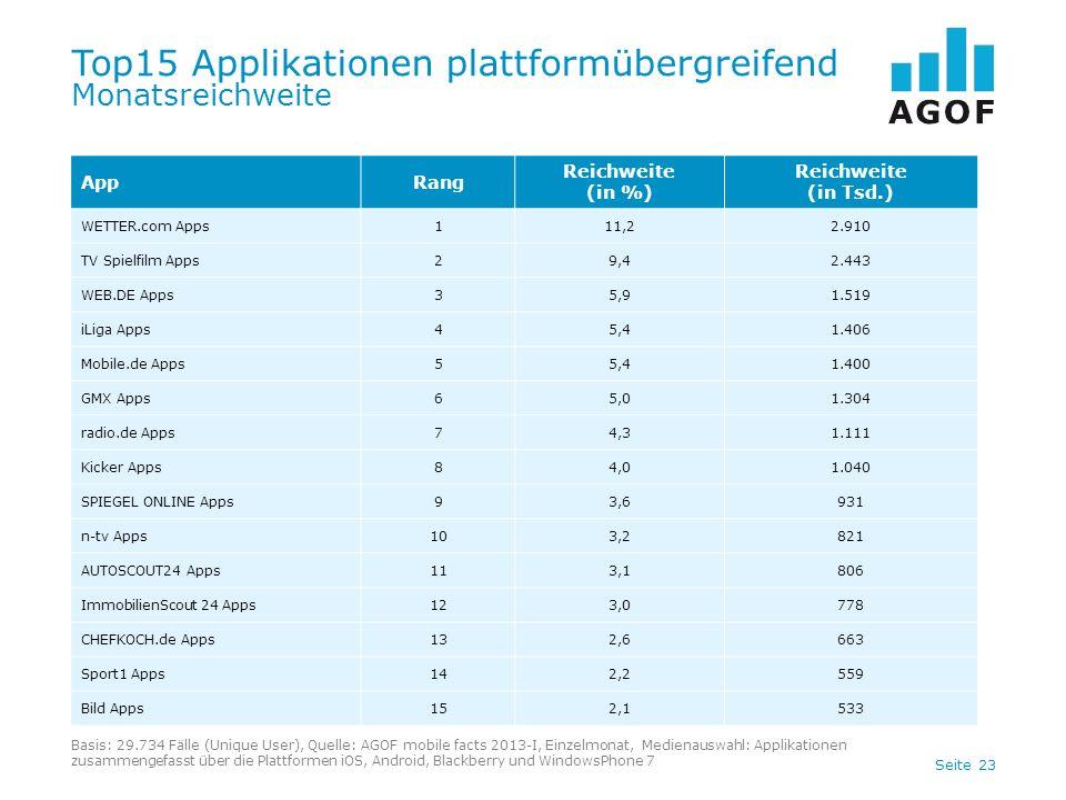 Seite 23 Top15 Applikationen plattformübergreifend Monatsreichweite Basis: 29.734 Fälle (Unique User), Quelle: AGOF mobile facts 2013-I, Einzelmonat,