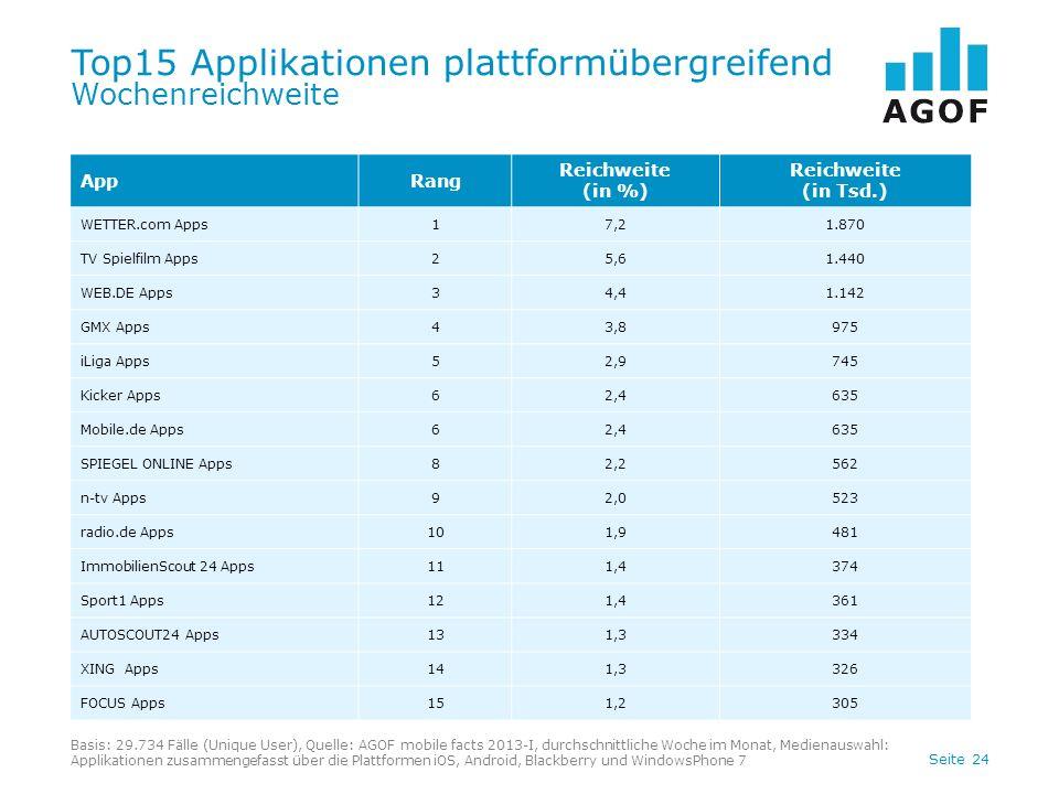 Seite 24 Top15 Applikationen plattformübergreifend Wochenreichweite Basis: 29.734 Fälle (Unique User), Quelle: AGOF mobile facts 2013-I, durchschnittl