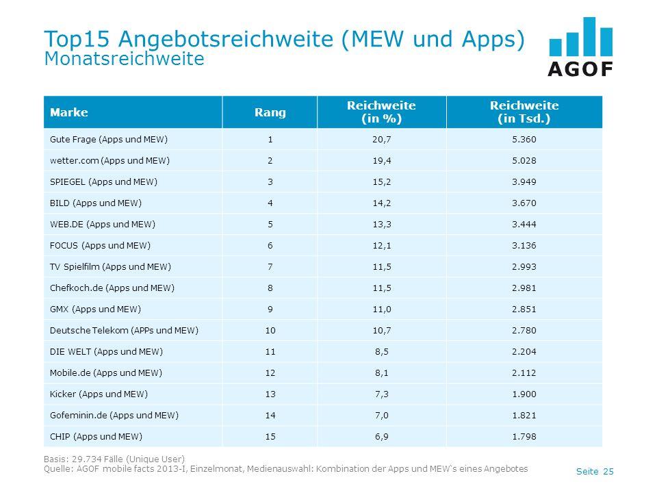 Seite 25 Top15 Angebotsreichweite (MEW und Apps) Monatsreichweite Basis: 29.734 Fälle (Unique User) Quelle: AGOF mobile facts 2013-I, Einzelmonat, Med