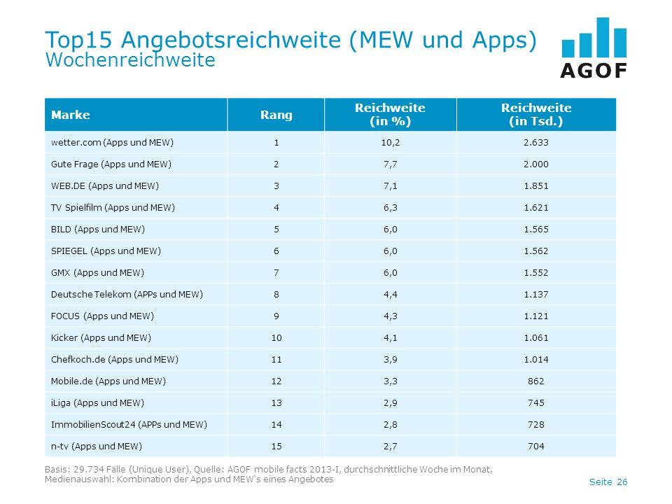 Seite 26 Top15 Angebotsreichweite (MEW und Apps) Wochenreichweite Basis: 29.734 Fälle (Unique User), Quelle: AGOF mobile facts 2013-I, durchschnittlic