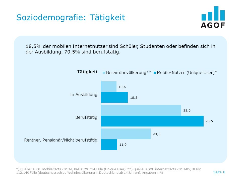 Seite 9 Soziodemografie: Einkommen *) Quelle: AGOF mobile facts 2013-I, Basis: 29.734 Fälle (Unique User), **) Quelle: AGOF internet facts 2013-05, Basis: 112.149 Fälle (deutschsprachige Wohnbevölkerung in Deutschland ab 14 Jahren), Angaben in % Haushaltsnettoeinkommen bis unter 1.000 Euro 1.000 bis unter 2.000 Euro 2.000 bis unter 3.000 Euro 3.000 bis unter 4.000 Euro 4.000 Euro und mehr 38,7% der mobilen Internetnutzer leben in Haushalten, die über ein Nettoeinkommen von 3.000 EUR oder mehr verfügen.