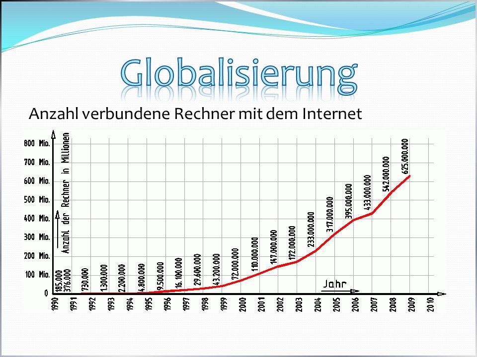 Anzahl verbundene Rechner mit dem Internet