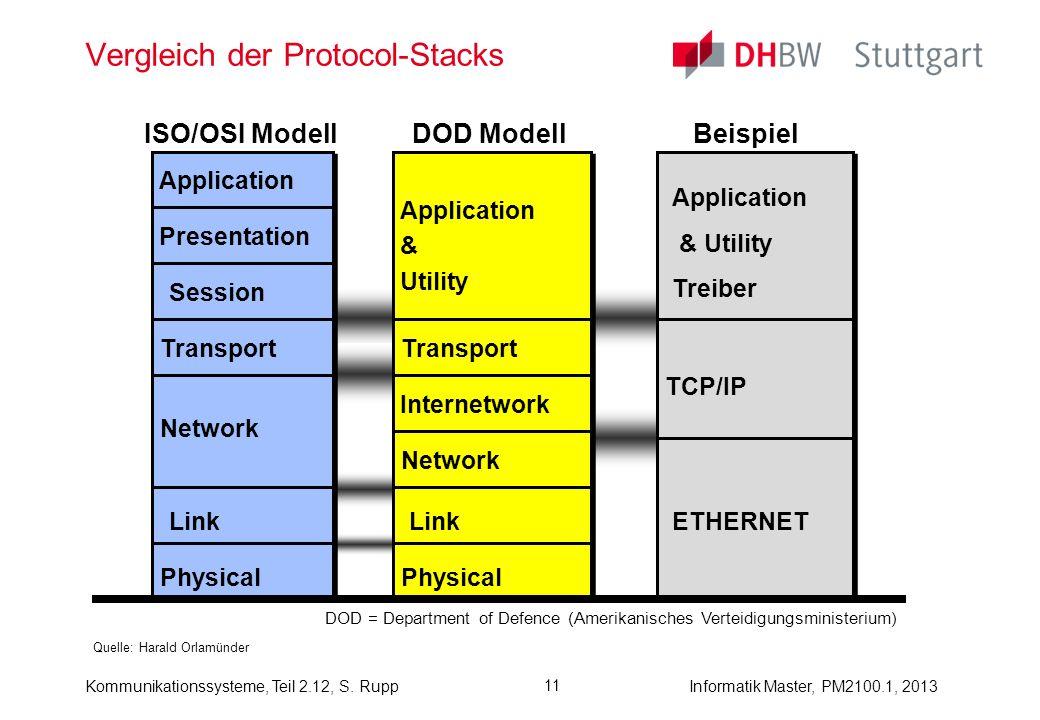 Kommunikationssysteme, Teil 2.12, S. RuppInformatik Master, PM2100.1, 2013 11 Vergleich der Protocol-Stacks Quelle: Harald Orlamünder Physical Link Ne