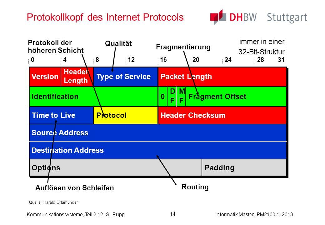 Kommunikationssysteme, Teil 2.12, S. RuppInformatik Master, PM2100.1, 2013 14 Protokollkopf des Internet Protocols Quelle: Harald Orlamünder Version H