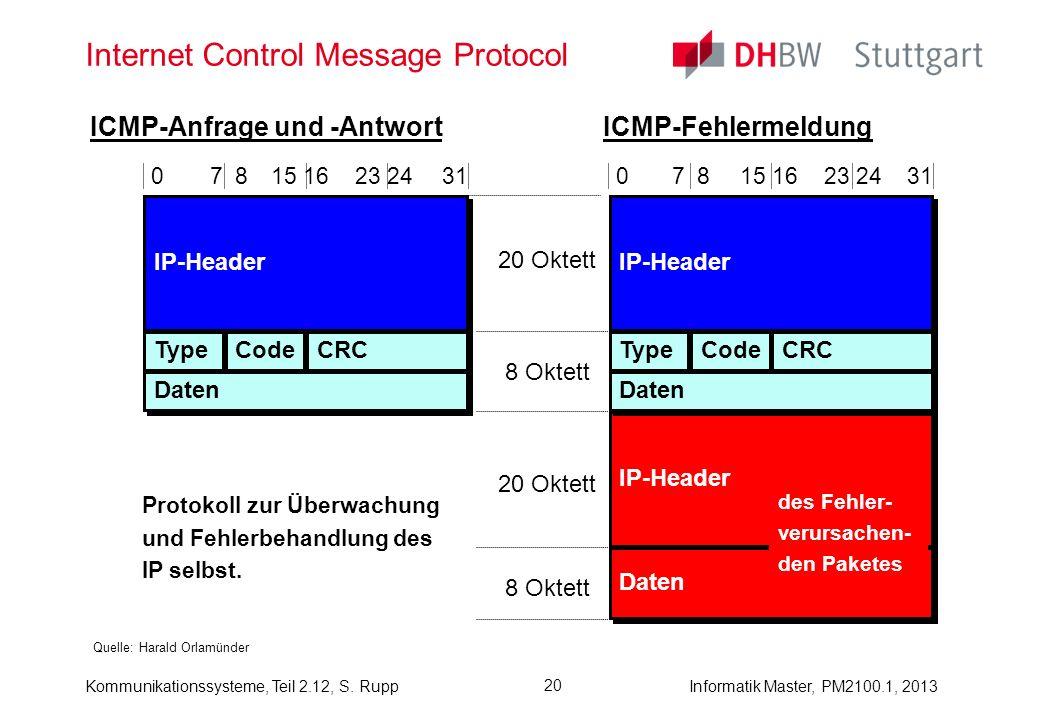 Kommunikationssysteme, Teil 2.12, S. RuppInformatik Master, PM2100.1, 2013 20 Internet Control Message Protocol Quelle: Harald Orlamünder IP-Header 20