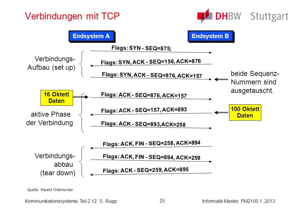 Kommunikationssysteme, Teil 2.12, S. RuppInformatik Master, PM2100.1, 2013 25 Verbindungen mit TCP Quelle: Harald Orlamünder Endsystem A Endsystem B F