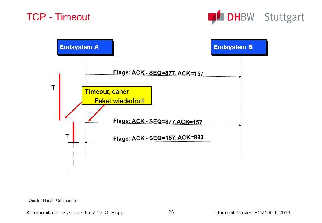 Kommunikationssysteme, Teil 2.12, S. RuppInformatik Master, PM2100.1, 2013 26 TCP - Timeout Quelle: Harald Orlamünder Endsystem A Endsystem B Flags: A