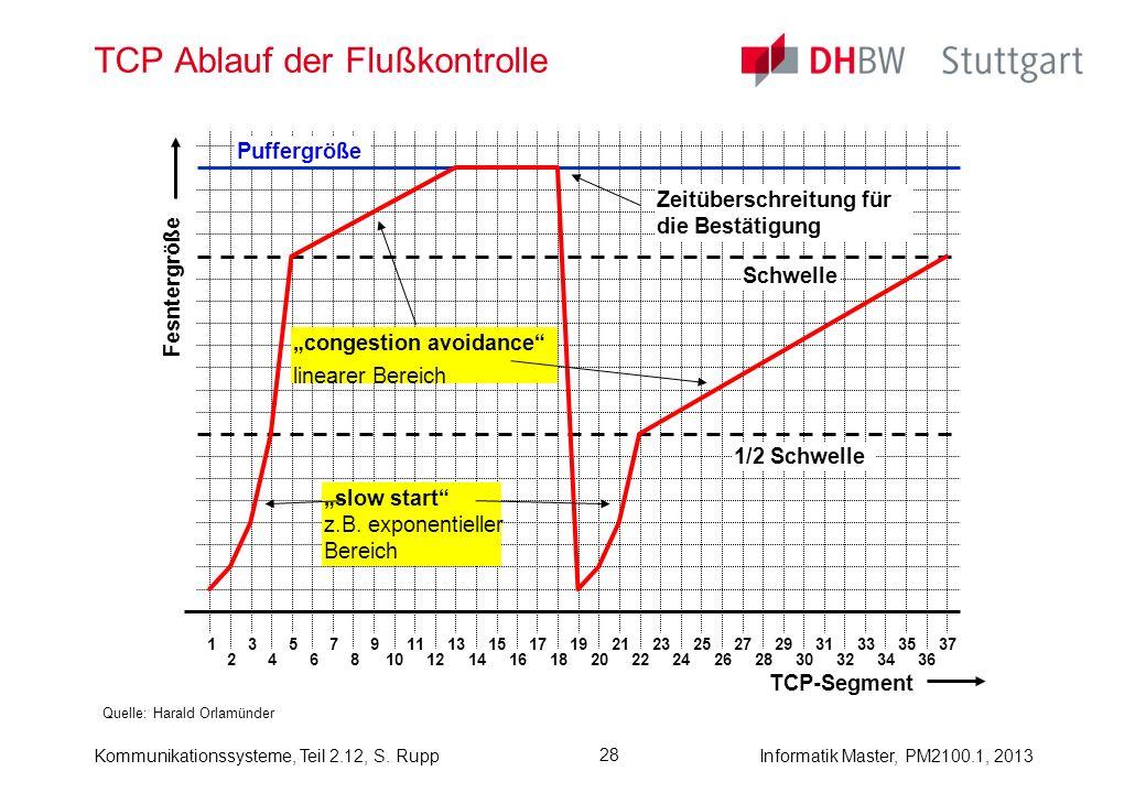 Kommunikationssysteme, Teil 2.12, S. RuppInformatik Master, PM2100.1, 2013 28 TCP Ablauf der Flußkontrolle Quelle: Harald Orlamünder