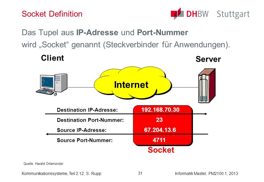 Kommunikationssysteme, Teil 2.12, S. RuppInformatik Master, PM2100.1, 2013 31 Socket Definition Quelle: Harald Orlamünder Das Tupel aus IP-Adresse und