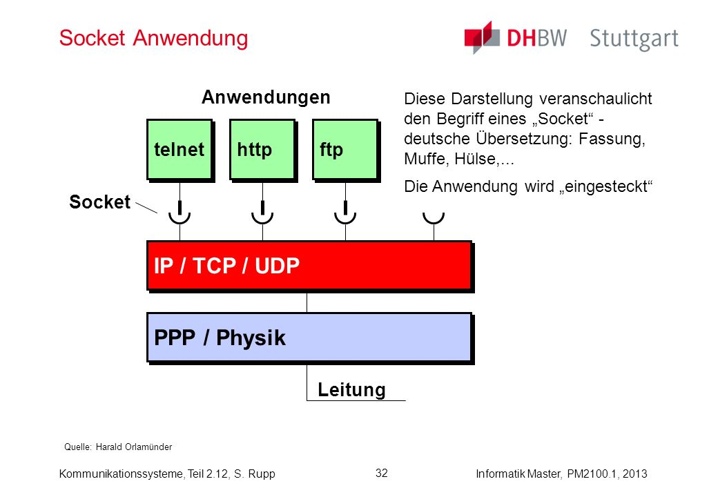 Kommunikationssysteme, Teil 2.12, S. RuppInformatik Master, PM2100.1, 2013 32 Socket Anwendung Quelle: Harald Orlamünder IP / TCP / UDP PPP / Physik t