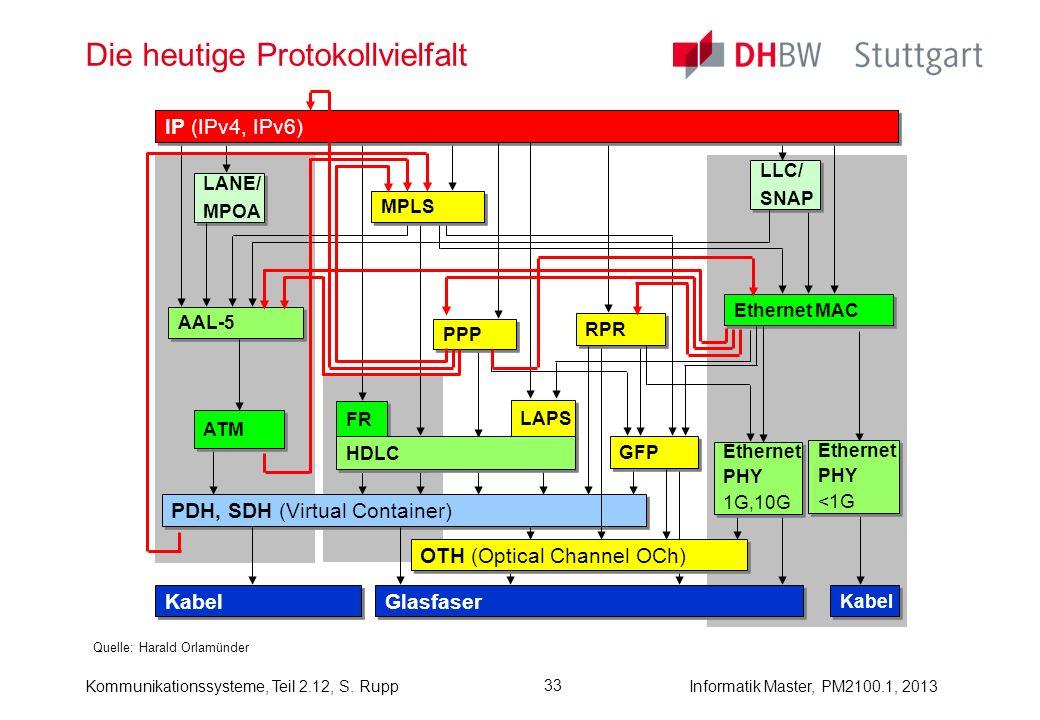 Kommunikationssysteme, Teil 2.12, S. RuppInformatik Master, PM2100.1, 2013 33 Die heutige Protokollvielfalt Quelle: Harald Orlamünder FR HDLC Ethernet