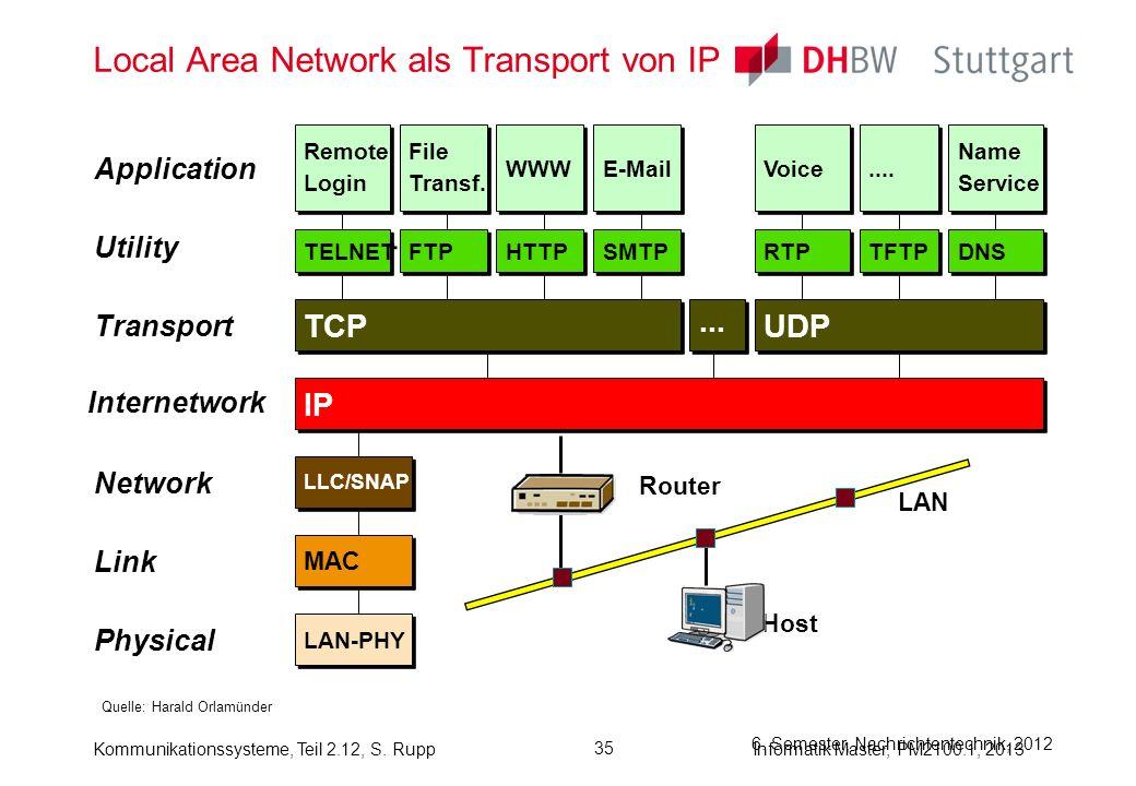 Kommunikationssysteme, Teil 2.12, S. RuppInformatik Master, PM2100.1, 2013 35 6. Semester, Nachrichtentechnik, 2012 Local Area Network als Transport v