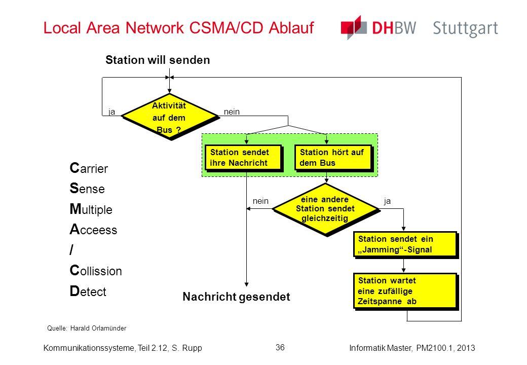 Kommunikationssysteme, Teil 2.12, S. RuppInformatik Master, PM2100.1, 2013 36 Local Area Network CSMA/CD Ablauf Quelle: Harald Orlamünder & Station wa