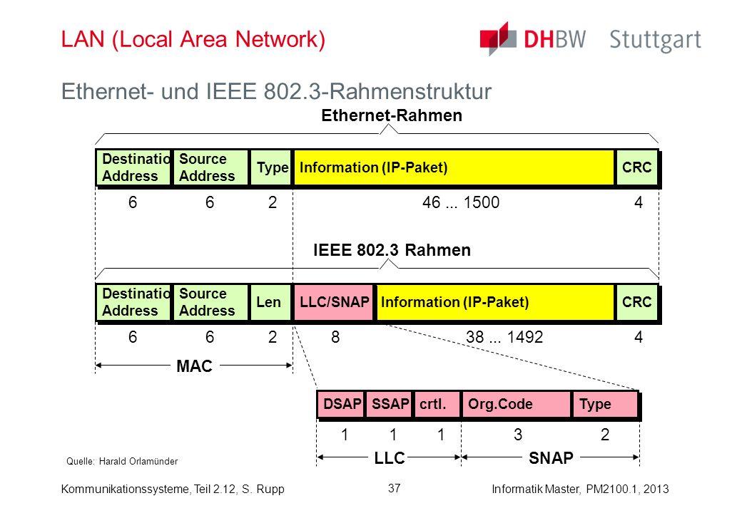 Kommunikationssysteme, Teil 2.12, S. RuppInformatik Master, PM2100.1, 2013 37 LAN (Local Area Network) Quelle: Harald Orlamünder Ethernet- und IEEE 80