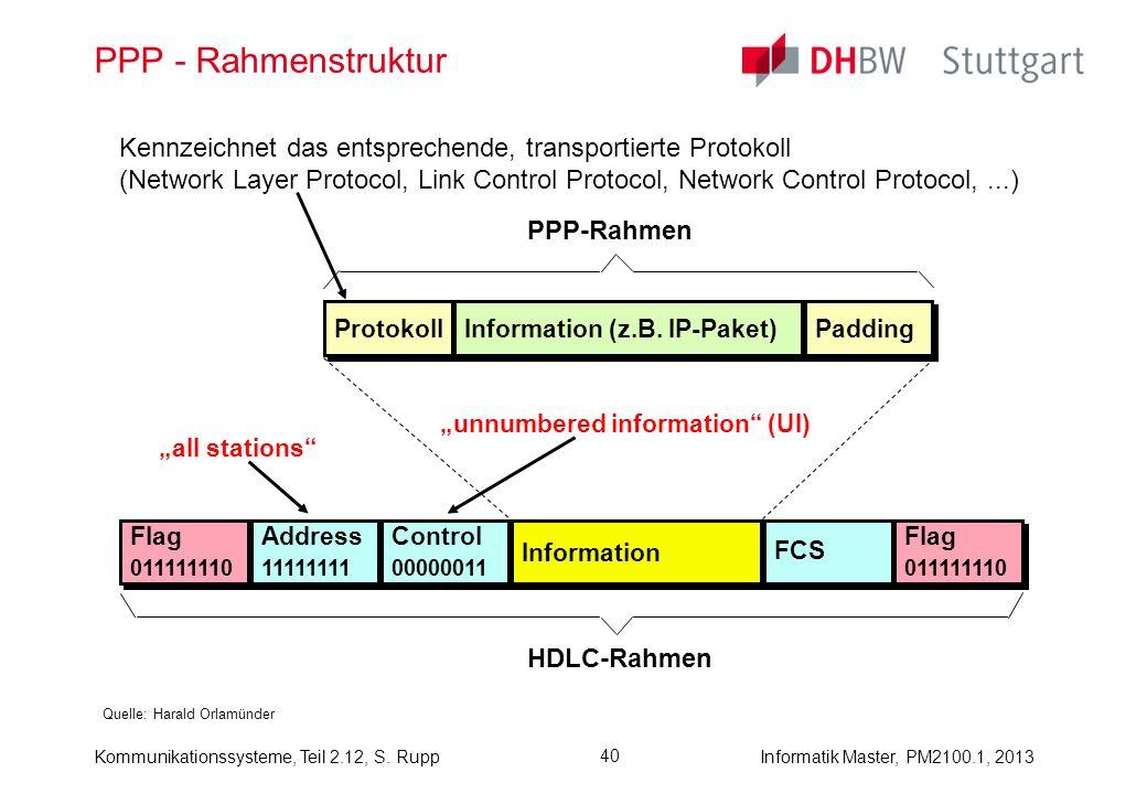Kommunikationssysteme, Teil 2.12, S. RuppInformatik Master, PM2100.1, 2013 40 PPP - Rahmenstruktur Quelle: Harald Orlamünder Protokoll Information (z.