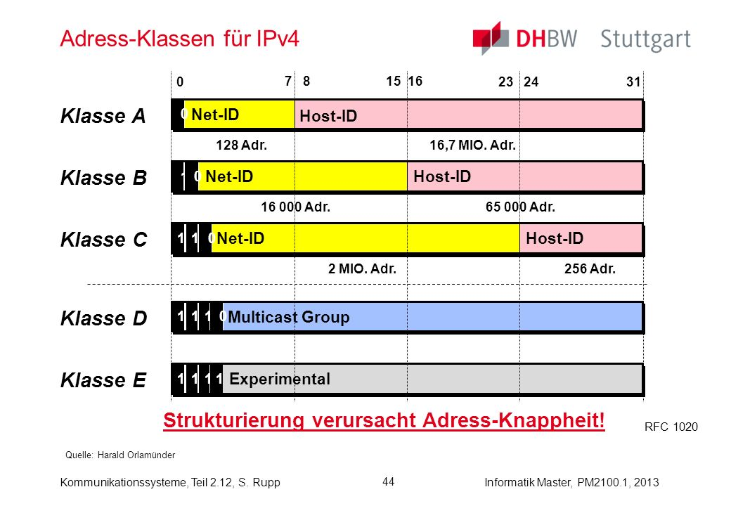 Kommunikationssysteme, Teil 2.12, S. RuppInformatik Master, PM2100.1, 2013 44 Adress-Klassen für IPv4 Quelle: Harald Orlamünder Host-ID Net-ID 0 Host-
