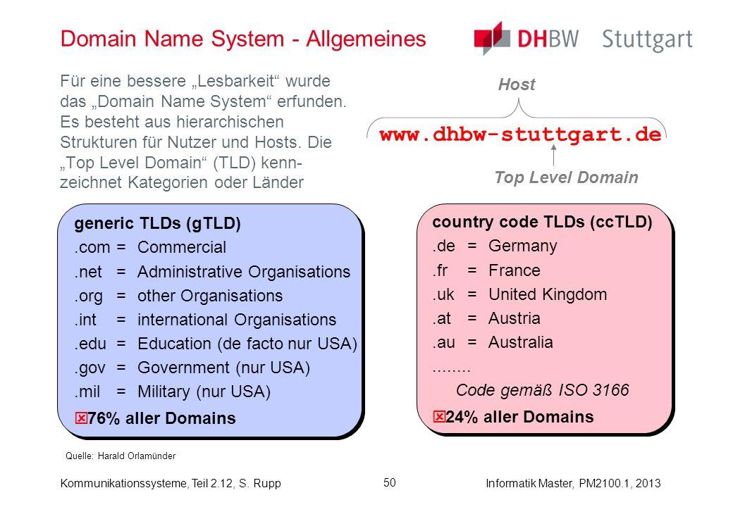 Kommunikationssysteme, Teil 2.12, S. RuppInformatik Master, PM2100.1, 2013 50 Domain Name System - Allgemeines Quelle: Harald Orlamünder Für eine bess
