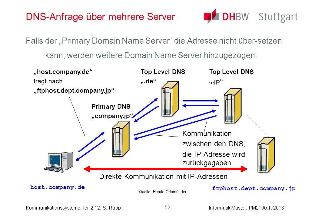 Kommunikationssysteme, Teil 2.12, S. RuppInformatik Master, PM2100.1, 2013 52 DNS-Anfrage über mehrere Server Quelle: Harald Orlamünder Falls der Prim