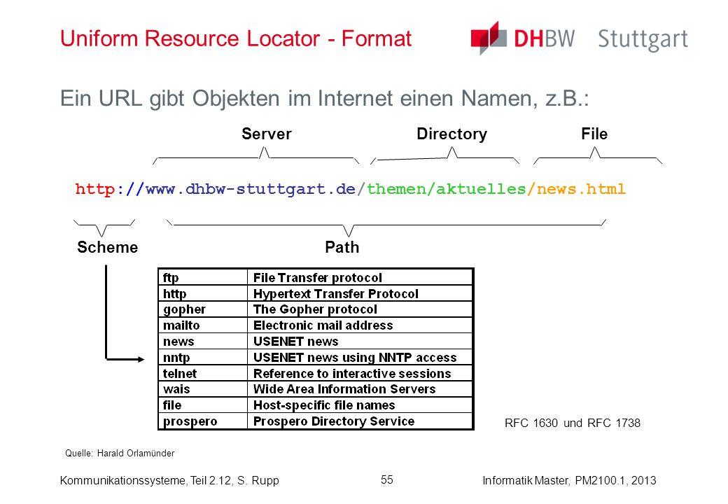 Kommunikationssysteme, Teil 2.12, S. RuppInformatik Master, PM2100.1, 2013 55 Uniform Resource Locator - Format Quelle: Harald Orlamünder Ein URL gibt
