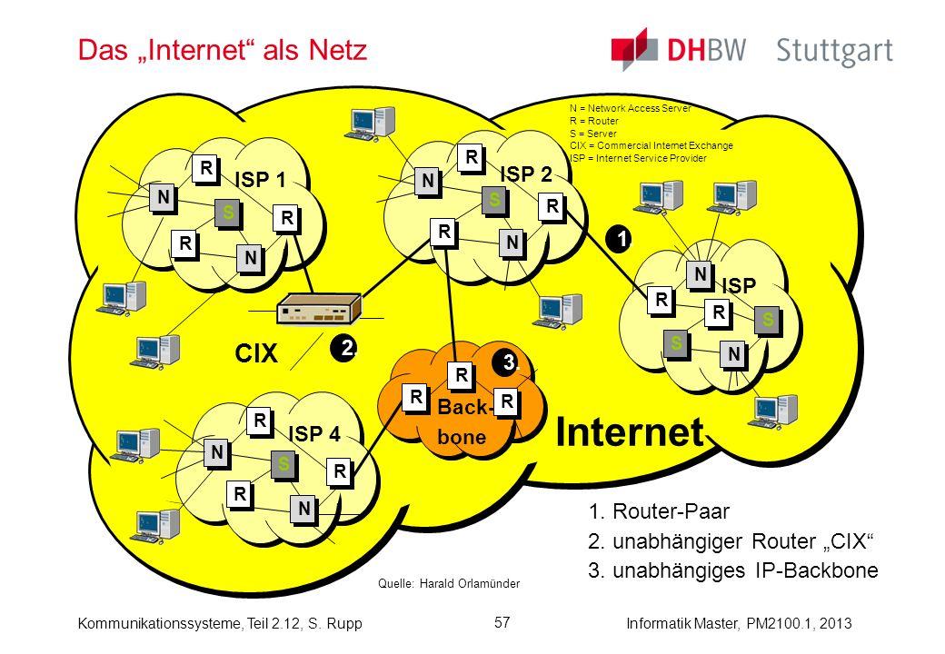 Kommunikationssysteme, Teil 2.12, S. RuppInformatik Master, PM2100.1, 2013 57 Das Internet als Netz Quelle: Harald Orlamünder