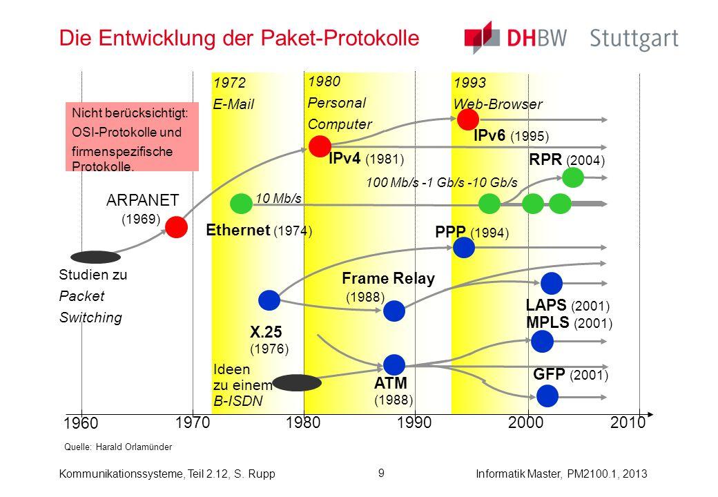 Kommunikationssysteme, Teil 2.12, S. RuppInformatik Master, PM2100.1, 2013 9 Die Entwicklung der Paket-Protokolle Quelle: Harald Orlamünder 1993 Web-B