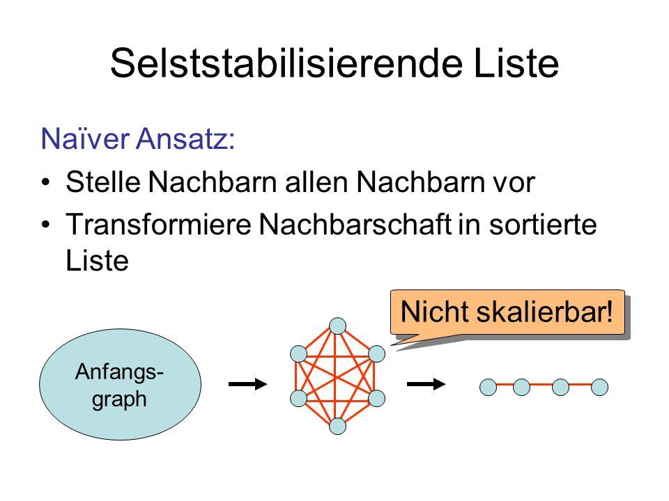 Selststabilisierende Liste Naïver Ansatz: Stelle Nachbarn allen Nachbarn vor Transformiere Nachbarschaft in sortierte Liste Anfangs- graph Nicht skalierbar!