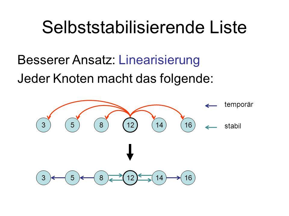 Selbststabilisierende Liste Besserer Ansatz: Linearisierung Jeder Knoten macht das folgende: 12 8531416 12 8531416 temporär stabil
